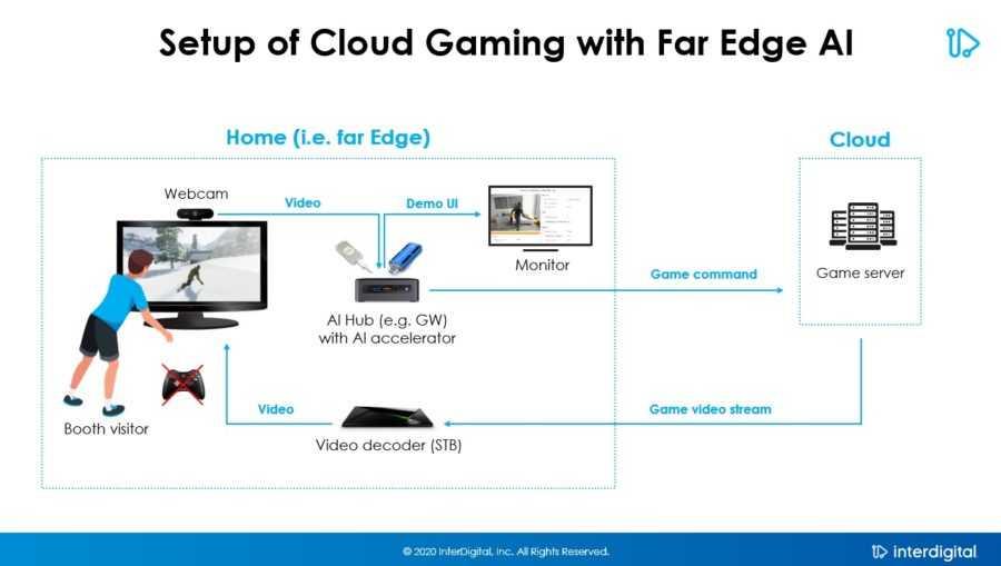 InterDigital разрабатывает систему управления для облачных игр