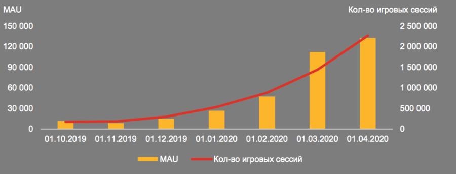 Исследование российского рынка облачного гейминга от PwC