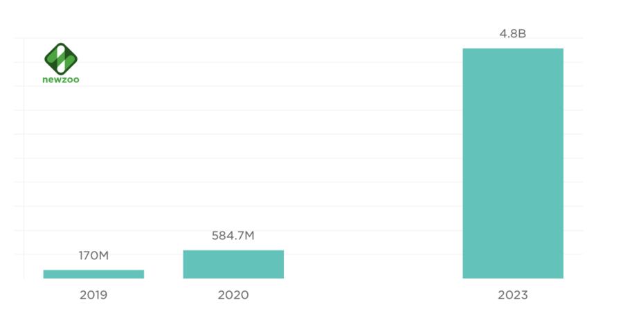 Newzoo оценила рынок облачного гейминга в 0.5 миллиарда долларов