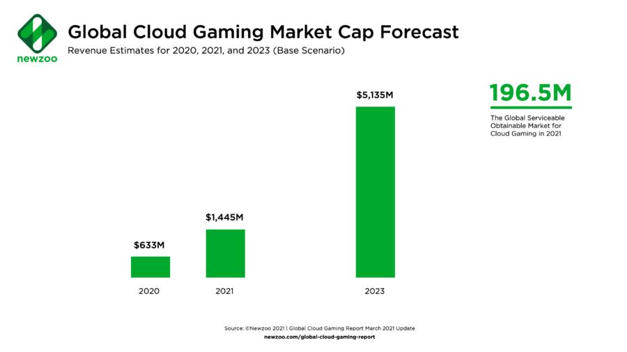 Рынок облачного гейминга вырастет до $1.4 миллиарда